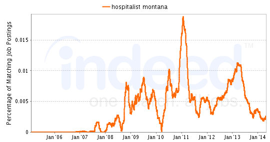 Chart of Hospitalist job growth in Montana